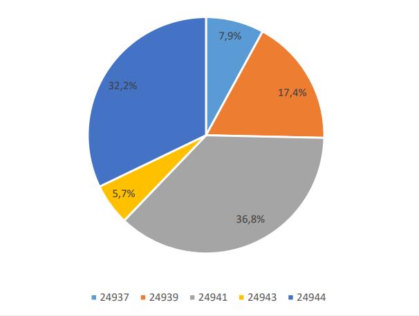 Bild vergrößern: 7-Tages-Inzidenz %EW/PLZ